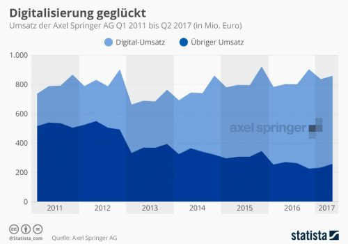 Axel Springer Digitalumsätze 2017 mediapunk