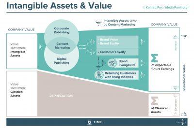 Communication Value Model (CVM) (c) by Konrad Fux